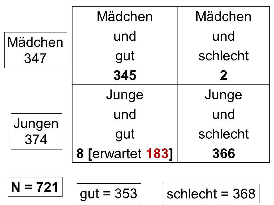 Mädchen und. gut. 345. schlecht. 2. Junge. 8 [erwartet 183] 366. Mädchen. 347. Jungen. 374.